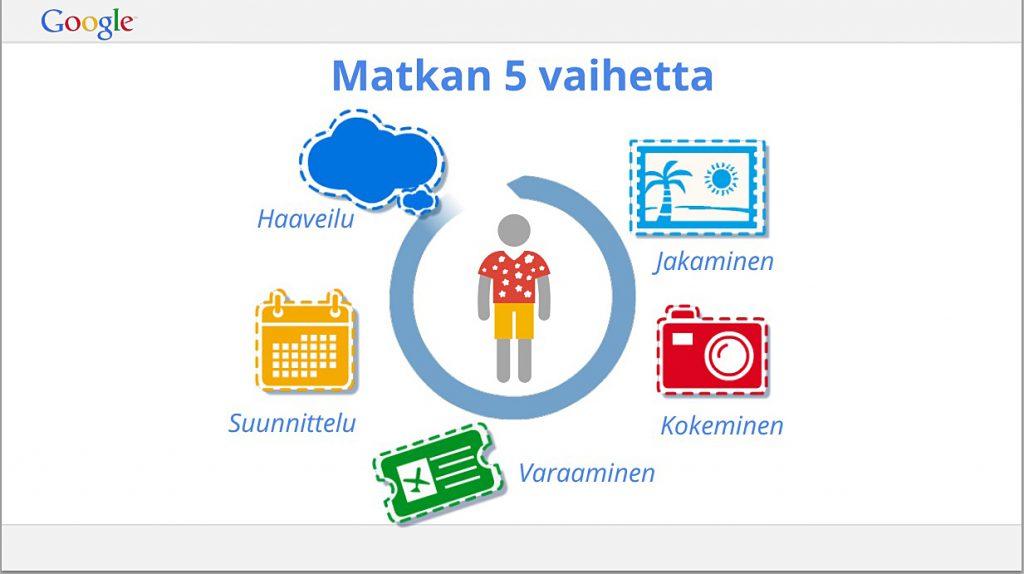 Mistä venäläiset haluavat varata matkansa Suomeen?